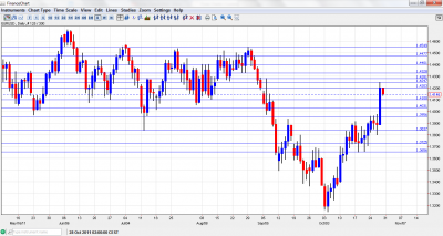 EUR USD Chart October 31 November 4 2011