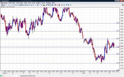 EUR USD Chart October 5 2011