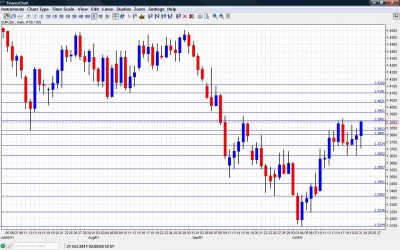EUR/USD Chart  October 24 28 2011