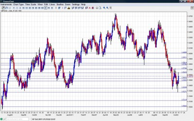 GBP USD Chart October 10 14 2011
