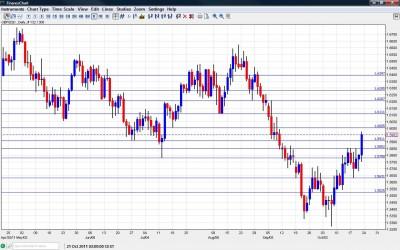 GBP/USD Chart October 24 28 2011