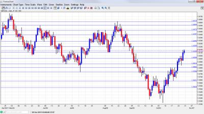GBP USD Chart October 31 November 4 2011