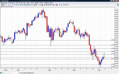 NZD/USD Chart October 10 14 2011