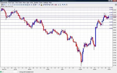 USD CHF Chart October 3 7 2011
