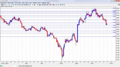 USD CHF Chart October 31 November 4 2011