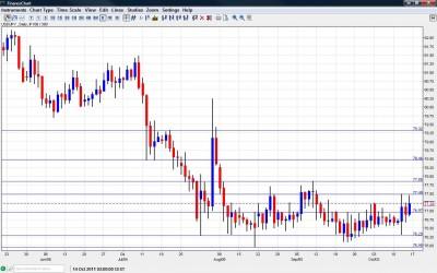 USD/JPY Chart October 17 21 2011