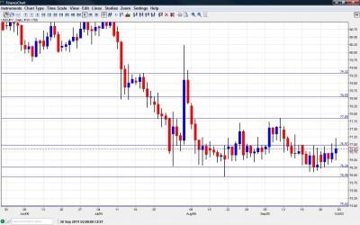 USD JPY Chart October 3 7 2011