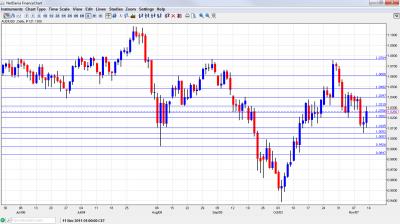 AUD/USD Chart November 14 18 2011