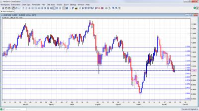 AUD/USD Chart November 21 25 2011