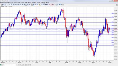 AUD/USD Chart November 7 11 2011