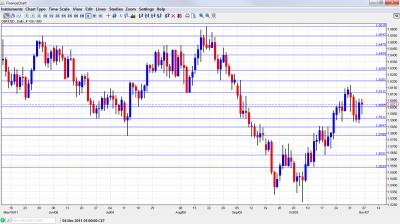 GBP/USD Chart  November 7 11 2011