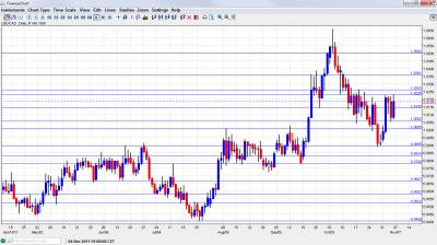 USD/CAD Chart November 7 11 2011