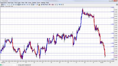 EUR USD Chart November 1 2011