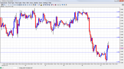 EUR USD Chart November 10 2011