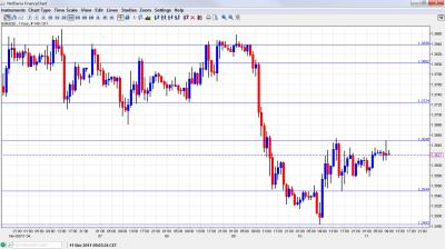 EUR USD Chart November 11 2011