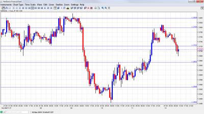 EUR/USD Chart  November 14 2011