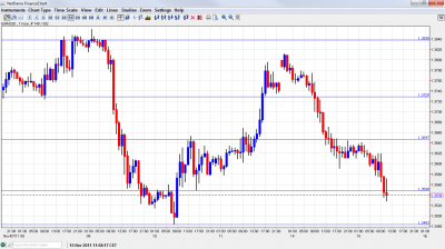 EUR USD Chart November 15 2011