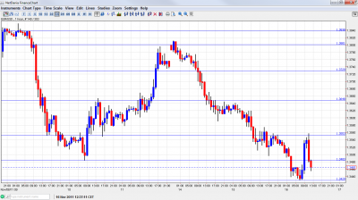 EUR/USD Chart Forecast November 16 2011