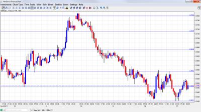 EUR USD Chart November 17 2011