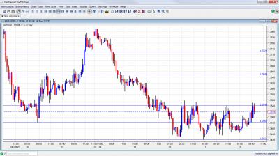 EUR USD Chart November 18 2011