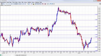 EUR USD Chart November 2 2011