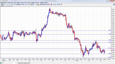 EUR USD Chart November 3 2011