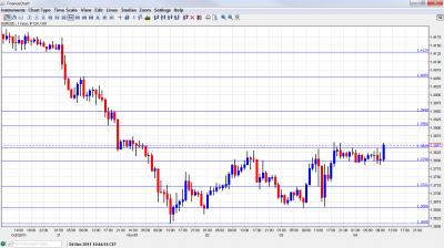 EUR USD Chart November 4 2011