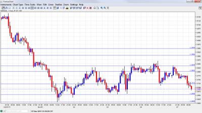 EUR USD Chart November 7 2011