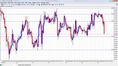 EUR USD Chart November 9 2011