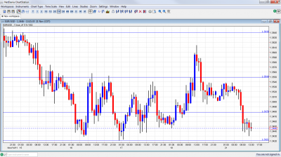 EUR/USD Chart November 21 2011