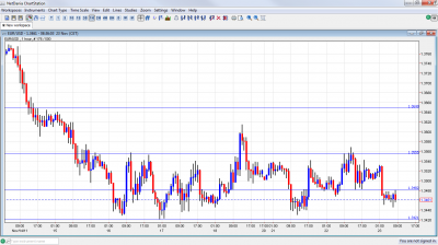 EUR/USD Chart November 23 2011