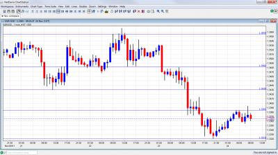 EUR/USD Chart November 24 2011