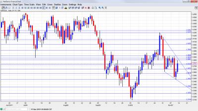 EUR/USD Chart November 14 18 2011