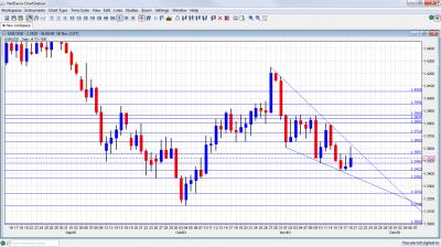 EUR/USD Chart November 21 25 2011