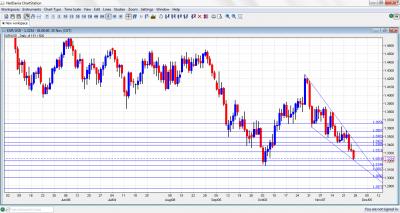 EUR/USD Chart November 28 December 2 2011