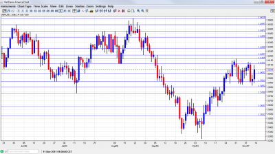GBP/USD Chart November 14 18 2011