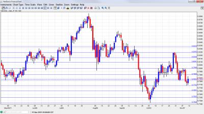 NZD/USD Chart November 14 18 2011