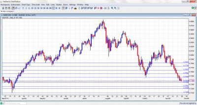 NZD/USD Chart November 28 December 2 2011