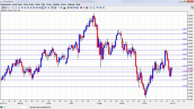 NZD/USD Chart November 7 11 2011