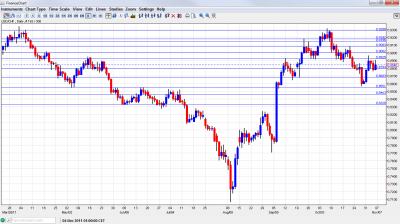 USD/CHF Chart November 7 11 2011