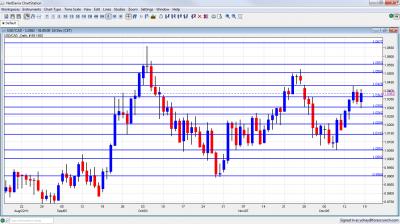 USD/CAD Chart December 19 23 2011