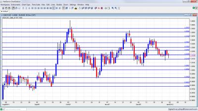 USD/CAD Chart January 2 6 2012