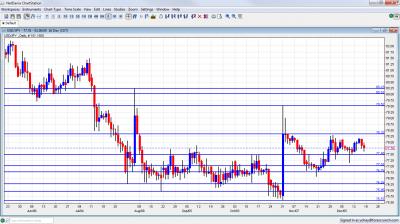USD/JPY Chart December 19 23 2011