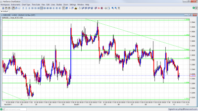EUR/USD Chart December 12 2011