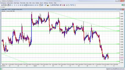 EUR/USD Chart December 13 2011