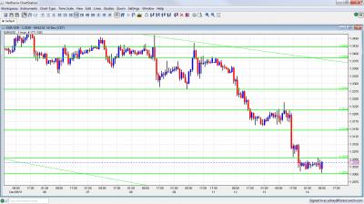 EUR/USD Chart December 14 2011
