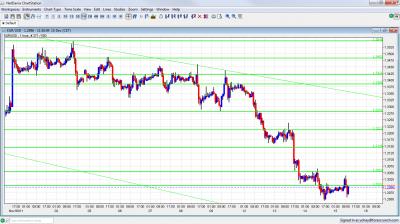 EUR/USD Chart December 15 2011