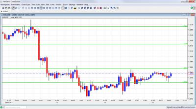 EUR/USD Chart December 16 2011
