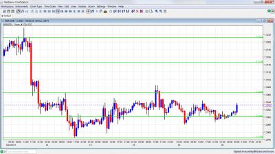 EUR/USD Chart December 20 2011