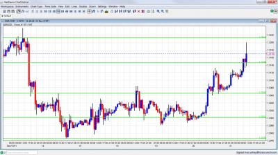EUR/USD Chart December 21 2011